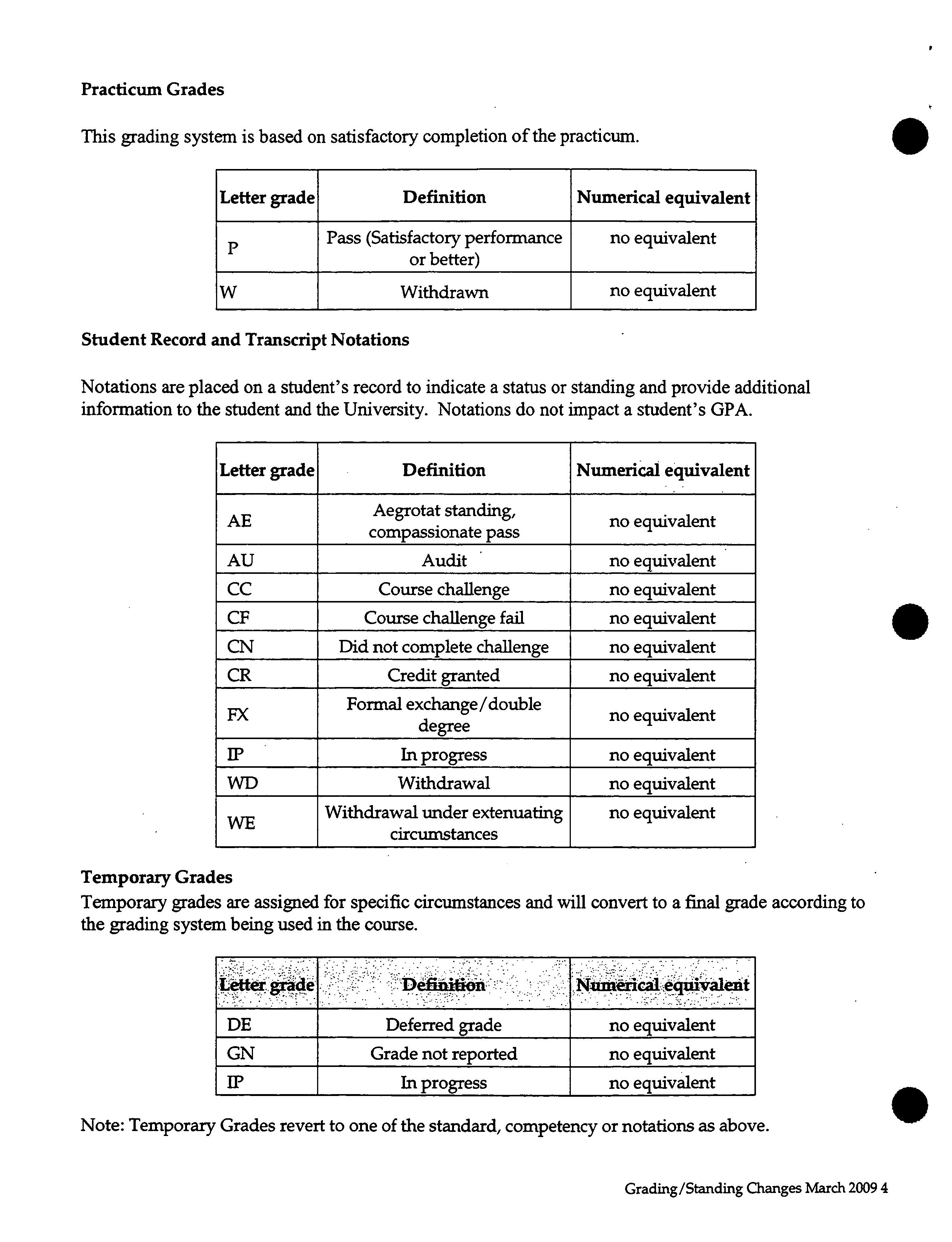 Gpa Letter Grade
